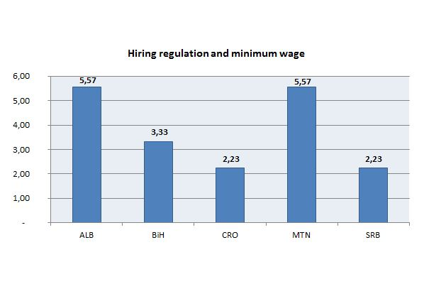 Hiring regulation and minimum wage