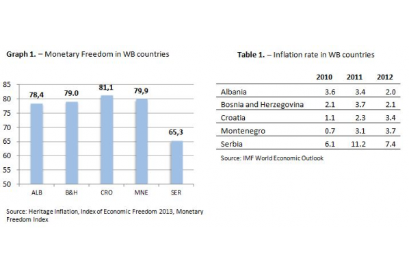 Monetary Freedom in Western Balkan Countries