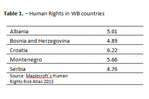 A couple of success stories in the field of human rights in Western Balkans